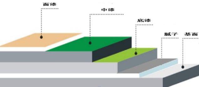 外墙涂料工程施工如何优化成本?